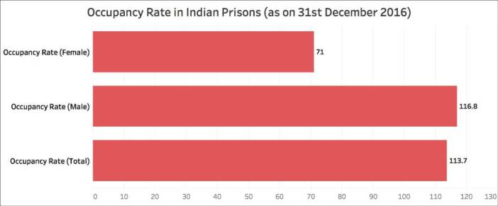 overcrowded prisons in India_occupancy rate