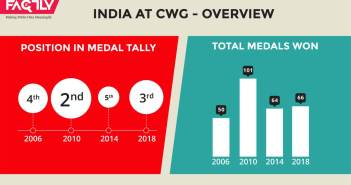India at CWG – Overview