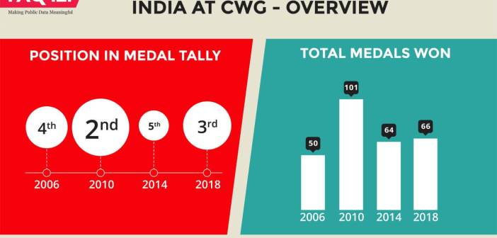 India at CWG Overview