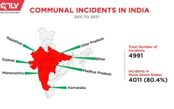 Communal Incidents in India