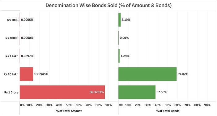Citizens buying Electoral Bonds_denomination wise