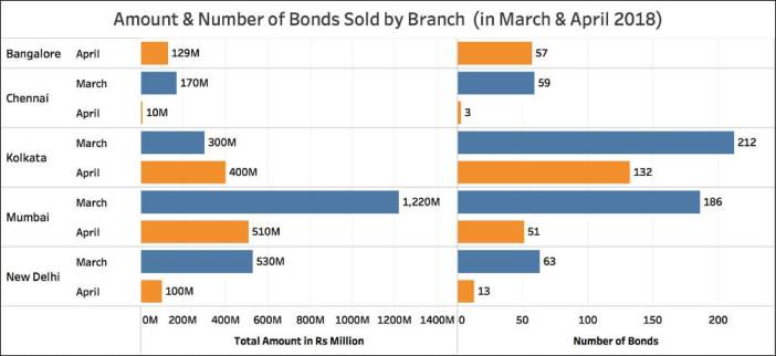 Citizens buying Electoral Bonds_phase wise no and amount
