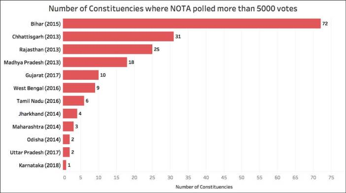 Nota Vote Share_NOTA - More than 5000 votes