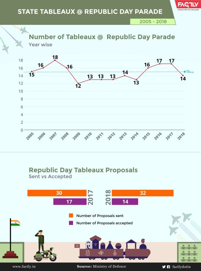 Republic Day parade infographic-02