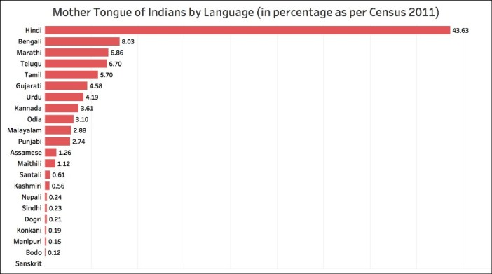 2011 Census data on language and mother tongue_all languages