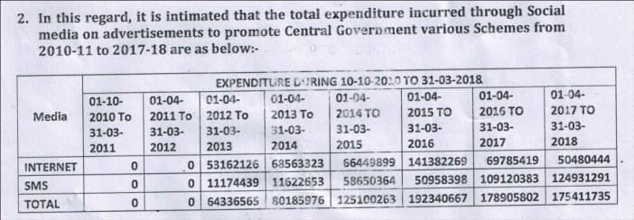 Government spending on Social Media marketing_2