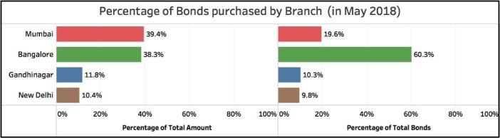 Demand for Electoral Bonds_percentage of total