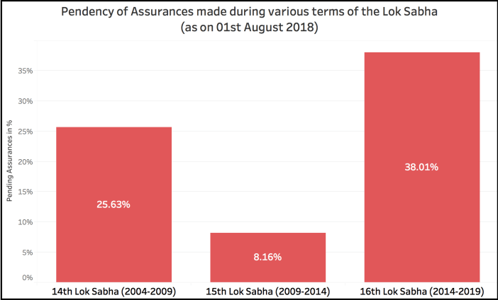 Government Assurances Lok Sabha