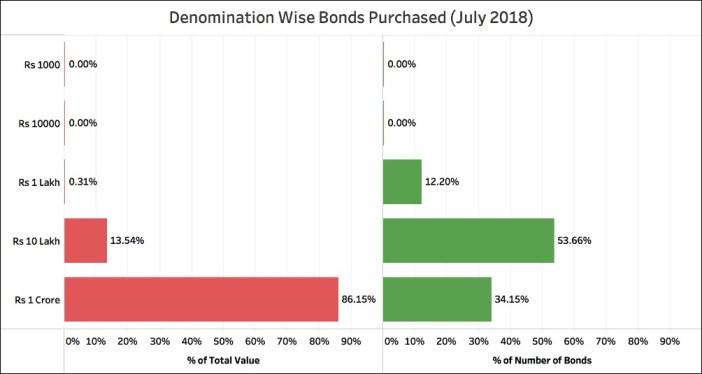 Sale of Electoral Bonds_denomination wise July 2018