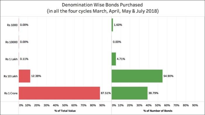 Sale of Electoral Bonds_denomination wise total till July