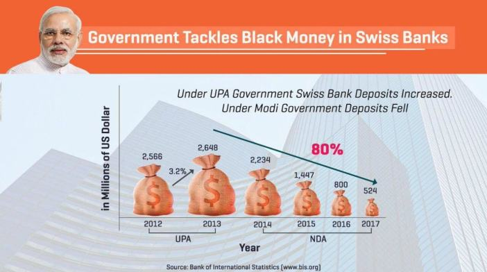 deposits by Indians in Swiss Banks_featured image