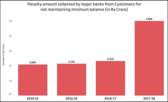 penalty for not maintaining minimum balance_Minimum balance (2014-15 to 2017-18)