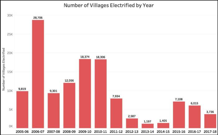 Electrification of Villages_number of villages elecrtified by user