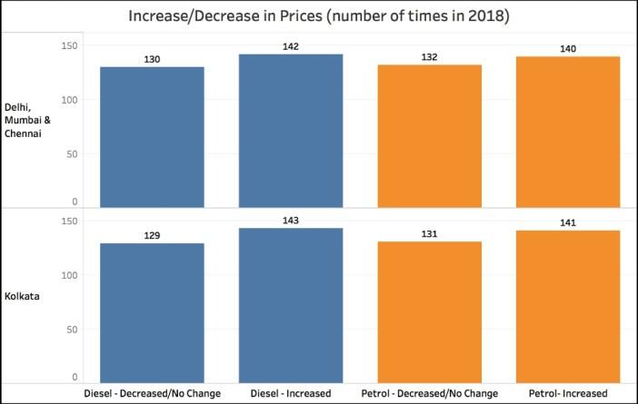 Petrol and Diesel price increase)Increase-decrease number of times Petrol-diesel