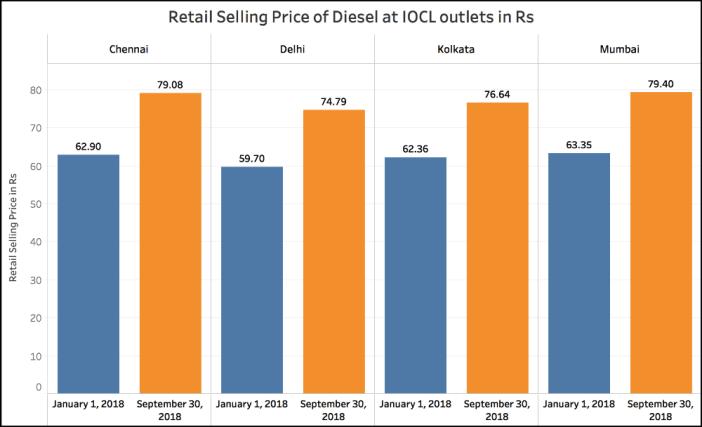 Petrol and Diesel price increase_Diesel price increase (jan to sep 2018)
