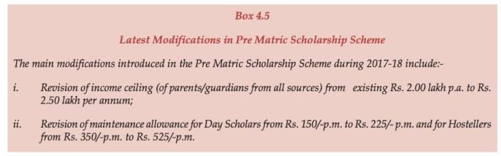 Scholarship amount to SCs_Latest modification f scholarship