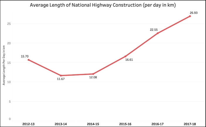 Government claims on National Highways_Average length of NH construction