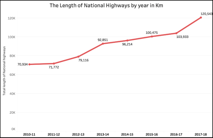 Government claims on National Highways_Length of National Highway in Km