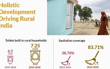 development in Rural areas_factly infographic