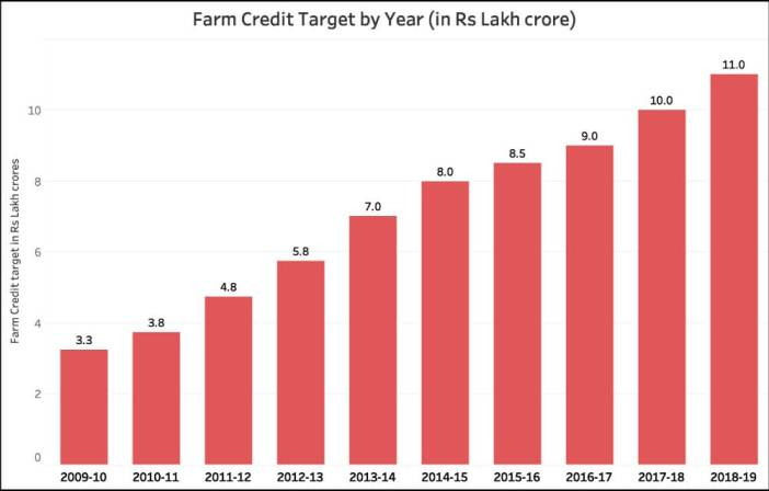 goal of doubling farmer's incomes_Farm Credit Target (2009-10 to 2018-19)