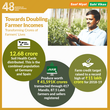 goal of doubling farmer's incomes_infographic