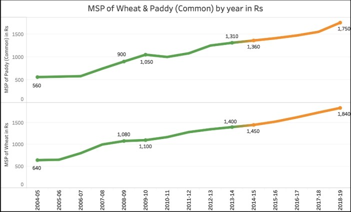 increase in MSP during UPA_MSP of Wheat & Paddy Common (2004-05 to 2018-19)