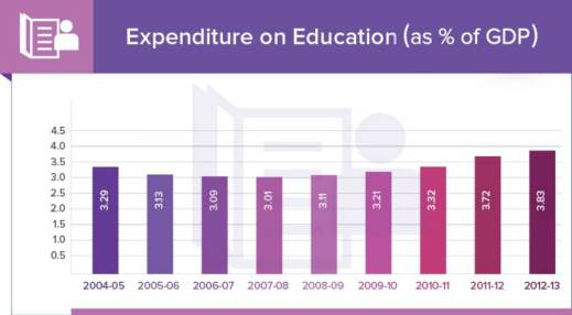 expenditure on education and health_expenditure on education