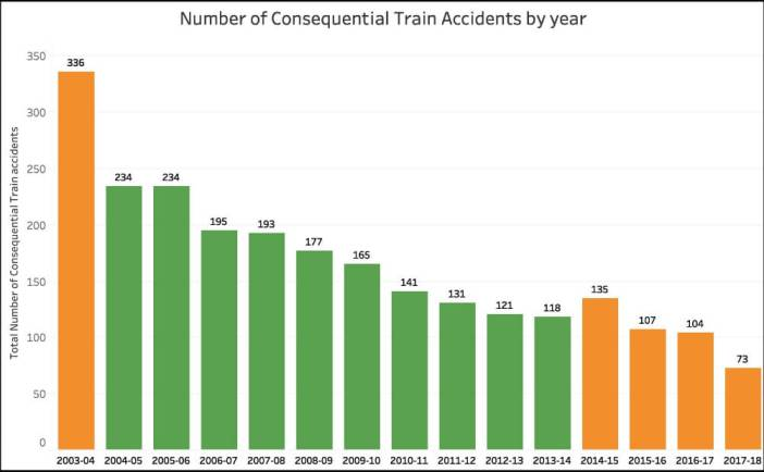 improving protection in Railways_number of consequential accidents in an year