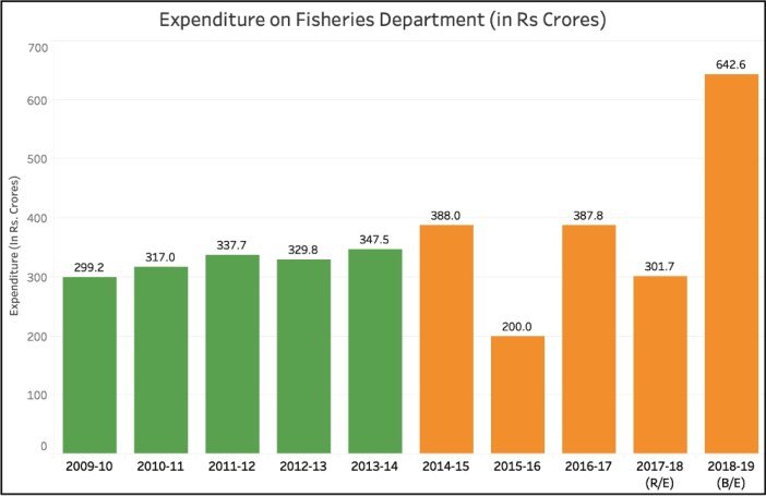 Fish production in India_Expenditure on Fisheries (up to 2018-19)