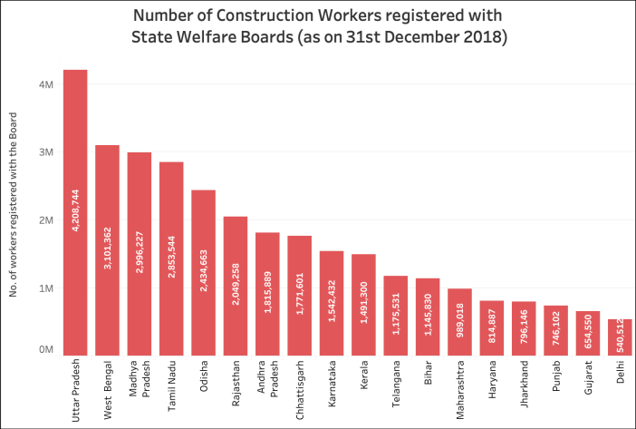Construction Workers Welfare Cess