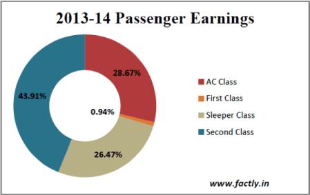 2013-14 Passenger Earnings