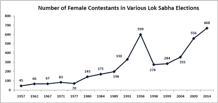Number of Female Contenstants in Various Lok Sabha Elections
