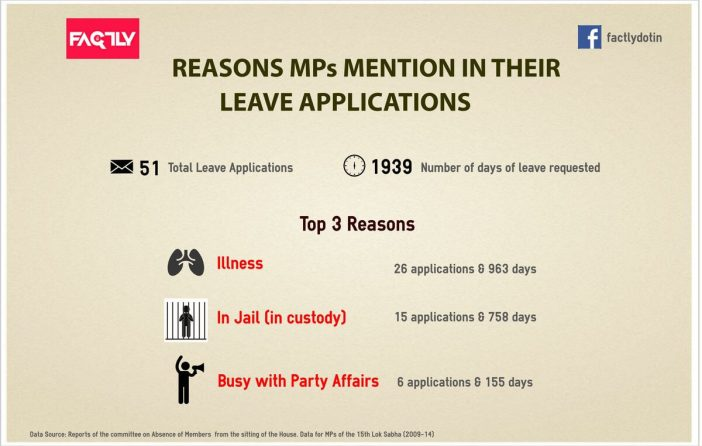 Reasons MPs Mention in their Leave Applications - MP Attendance Record Infographic