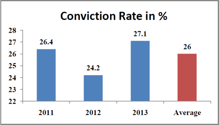 Rape cases in India Statistics - conviction rate percentage country wide