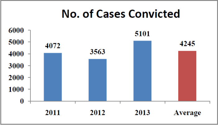 Rape cases in India Statistics - number of cases convicted country wide