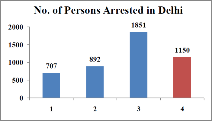 Rape cases in India Statistics - number of persons arrested in delhi