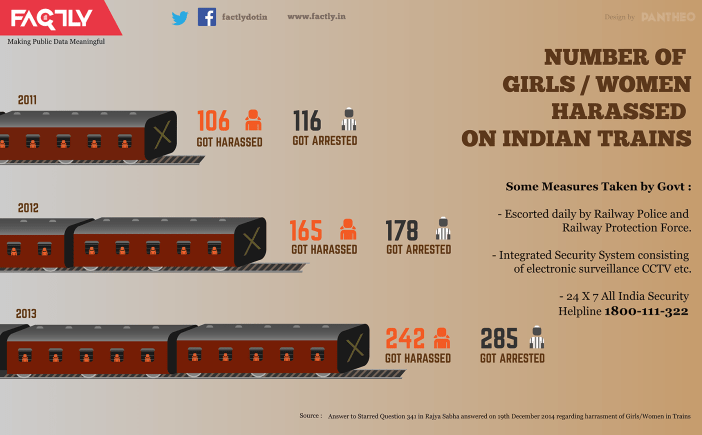 railway security helpline train harassment statistics india infographic