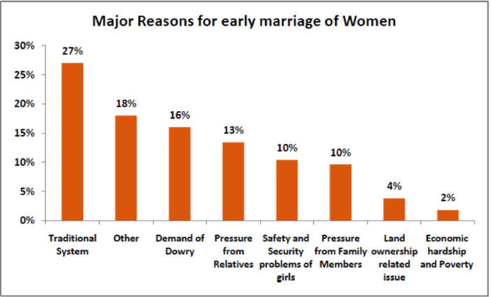 Child Marriages in India - Major Reasons for Early Marriage of Women