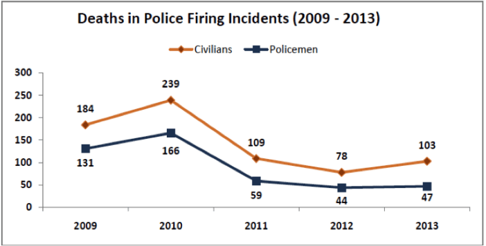Deaths in Police Firing Incidents (2009 - 2013)