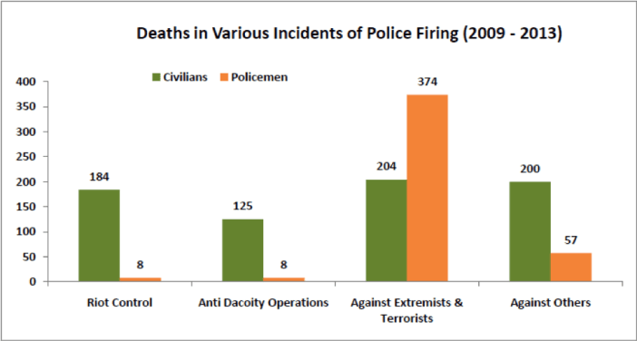 Deaths in Various Incidents of Police Firing (2009 - 2013)