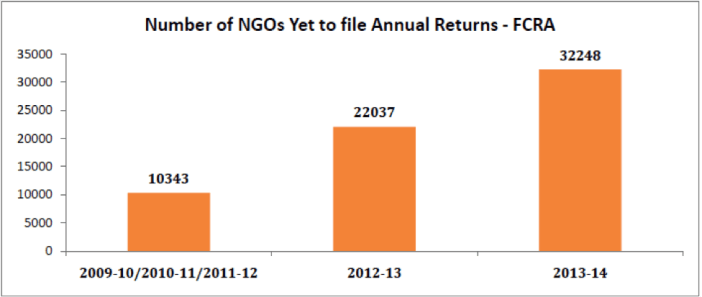 FCRA Cancellations - Number of NGOs Yet to file Annual Returns