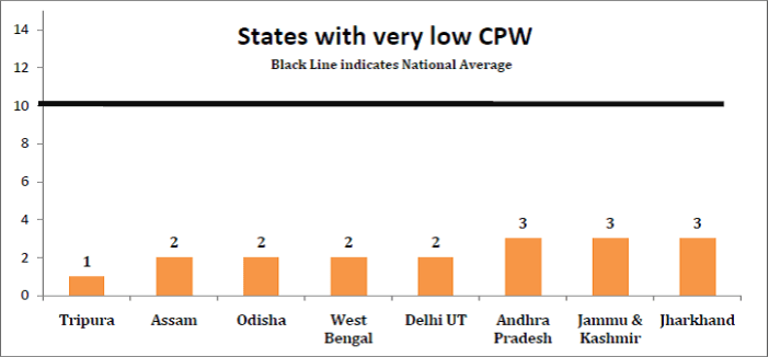 States with very low Crimes Per Women - Rape Cases in Inda