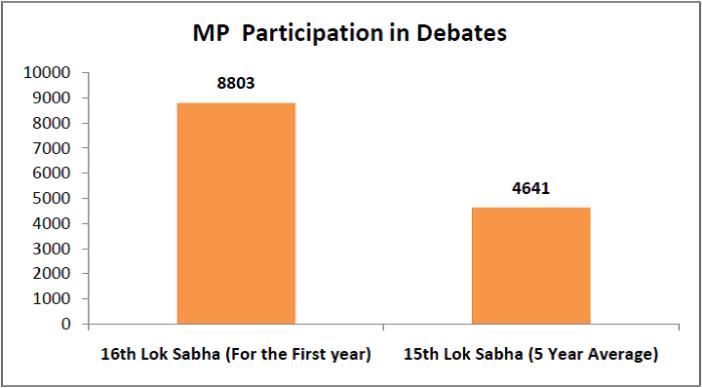 16th Lok Sabha Performance - MP Participation in Debates