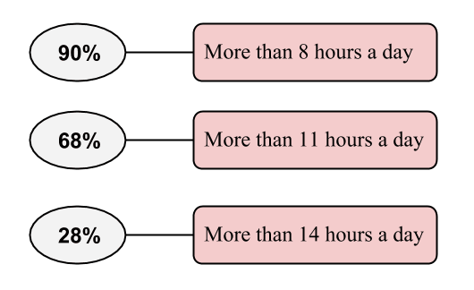Indian Police Working Hours - Percentages of workforce working more than 8 Hours a day