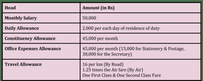 MP Salary & Allowances Details - 16th Lok Sabha Performance
