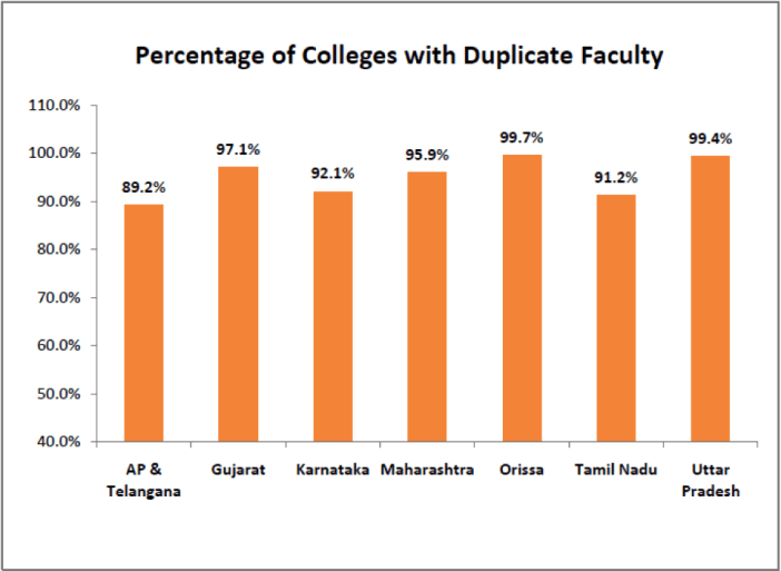 Percentages of Colleges with Duplicate Faculty - Duplicate Faculty in Engineering Colleges