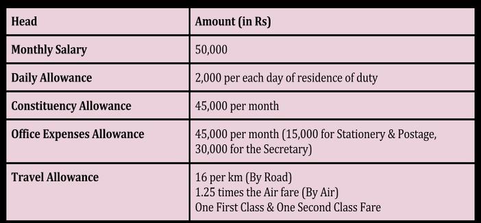 Salary For Travel Nurse Associate S Degree