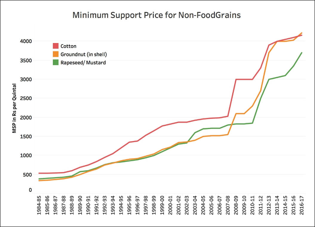 minimum support prices applied by the Minimum support prices of foodgrains the minimum support prices (msps) for wheat, paddy and coarsegrains (fixed by the department of agriculture & cooperation on the recommendations of the cacp) since 2007-08 to.
