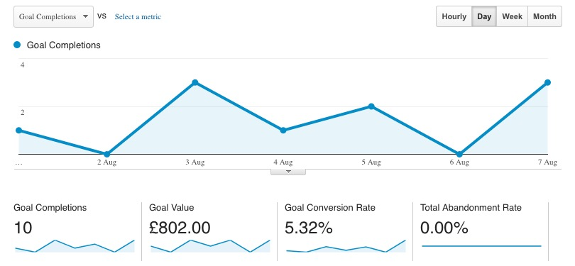 Check Conversion Rate With Google Analytics