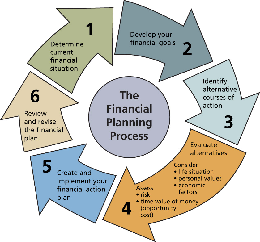 Our Approach to Financial Planning | Grayside Financial